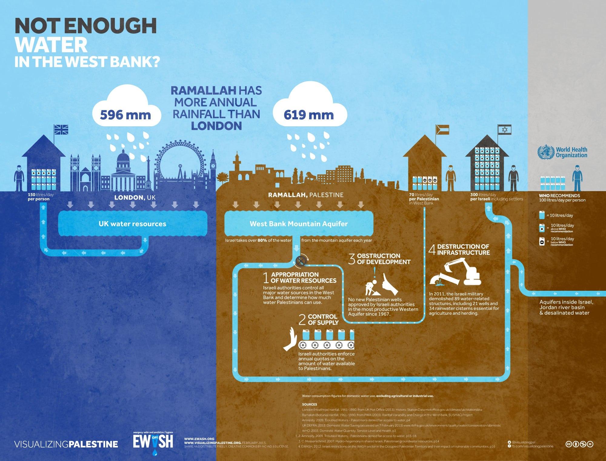 vp palestine water infographic